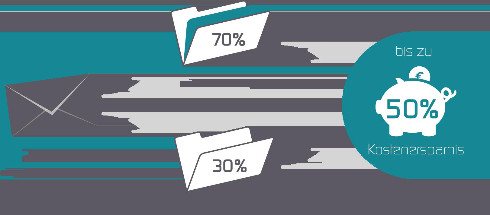 Kostenersparnis durch elektronischen Rechnungseingang